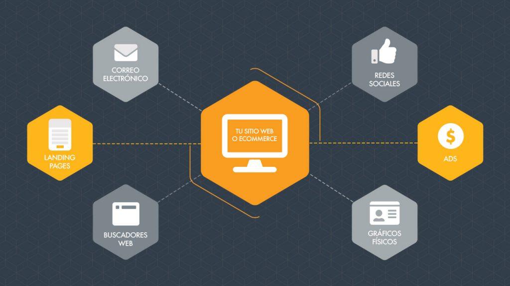 Tu página web como núcleo de contacto de ventas