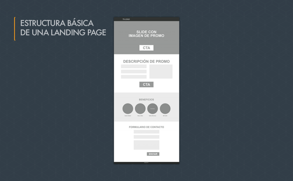Estructura de una landing page - Tu página web como núcleo de contacto de ventas